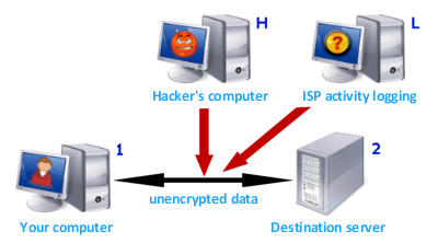 Direct Internet connection at home, without Identity Cloaker